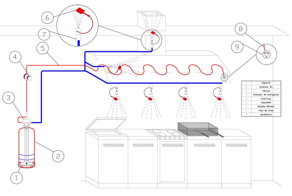 sistemas extincion de cocina